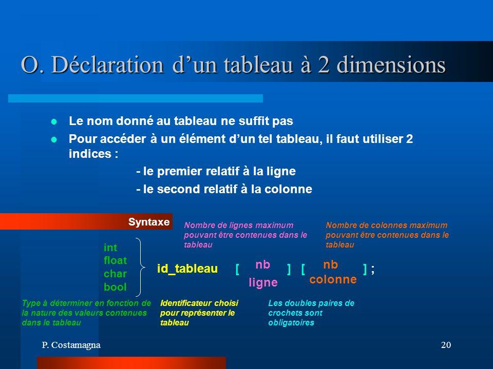 P. Costamagna20 O. Déclaration dun tableau à 2 dimensions Le nom donné au tableau ne suffit pas Pour accéder à un élément dun tel tableau, il faut uti