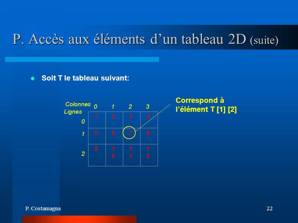 P. Costamagna22 P. Accès aux éléments dun tableau 2D (suite) Soit T le tableau suivant: 1234 5678 910101 1212 Correspond à lélément T [1] [2] Lignes C