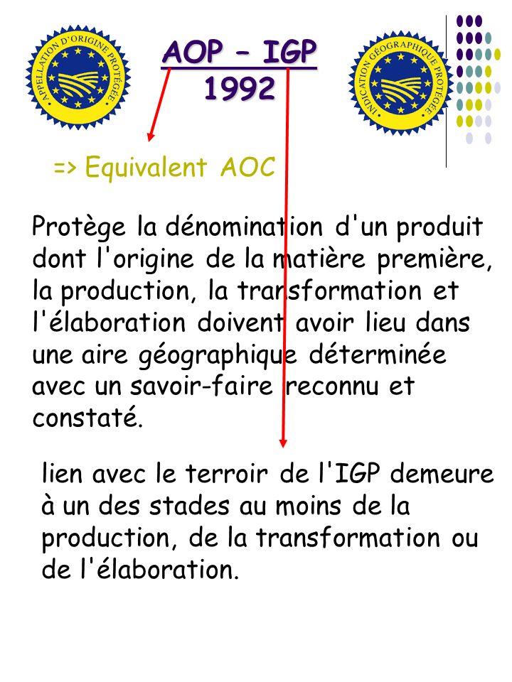 AOP – IGP 1992 Protège la dénomination d'un produit dont l'origine de la matière première, la production, la transformation et l'élaboration doivent a