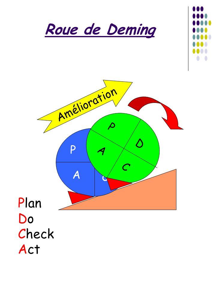 Roue de Deming P A D C P A D C Amélioration Plan Do Check Act