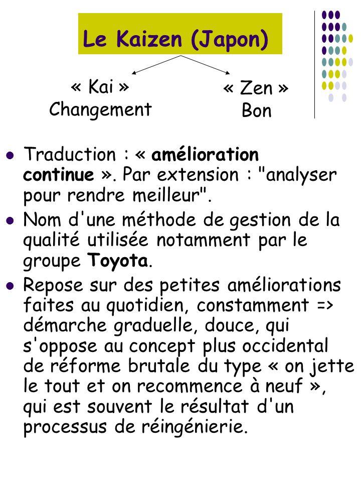 Le Kaizen (Japon) Traduction : « amélioration continue ». Par extension :