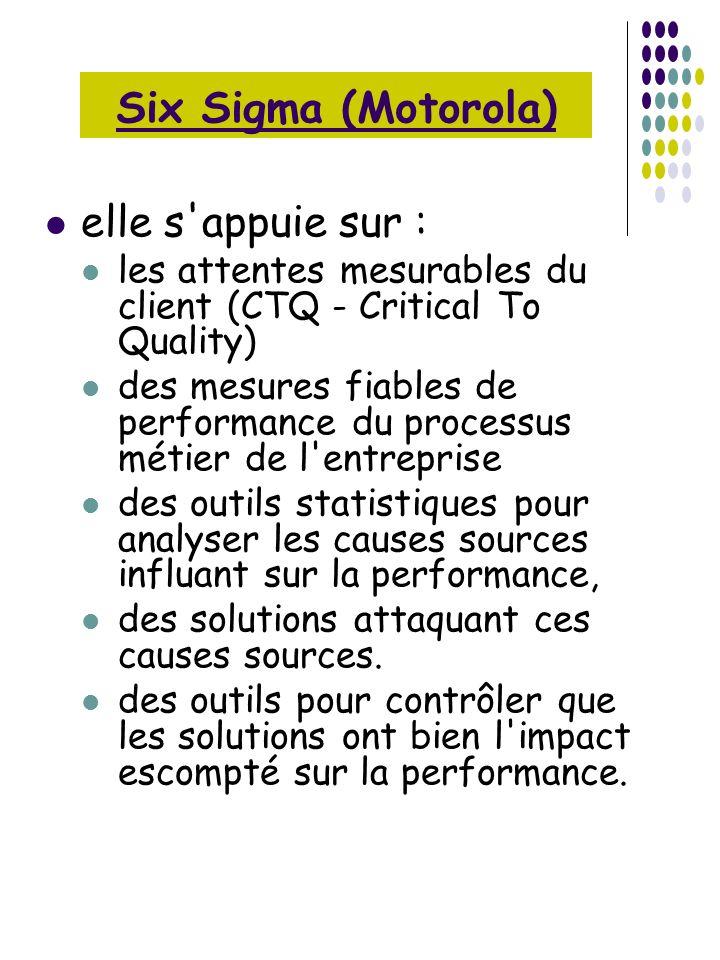 elle s'appuie sur : les attentes mesurables du client (CTQ - Critical To Quality) des mesures fiables de performance du processus métier de l'entrepri