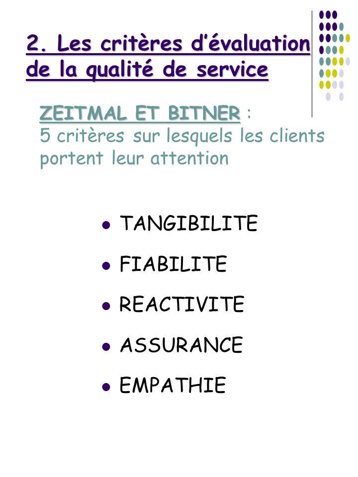 TANGIBILITE FIABILITE REACTIVITE ASSURANCE EMPATHIE 2. Les critères dévaluation de la qualité de service ZEITMAL ET BITNER ZEITMAL ET BITNER : 5 critè