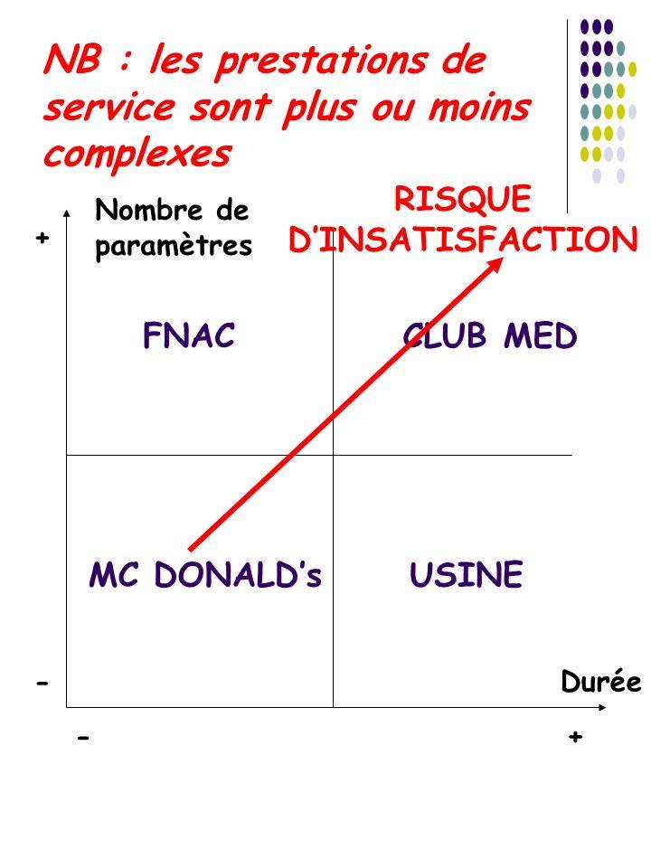 NB : les prestations de service sont plus ou moins complexes Durée Nombre de paramètres -+ - + FNAC MC DONALDs CLUB MED USINE RISQUE DINSATISFACTION