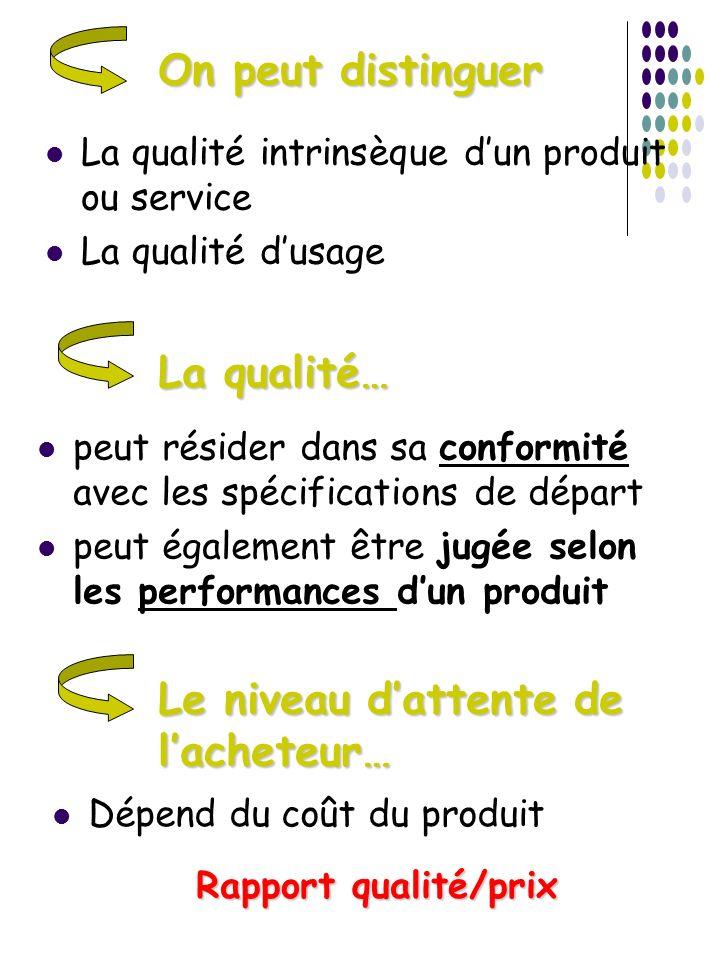 On peut distinguer La qualité intrinsèque dun produit ou service La qualité dusage La qualité… peut résider dans sa conformité avec les spécifications