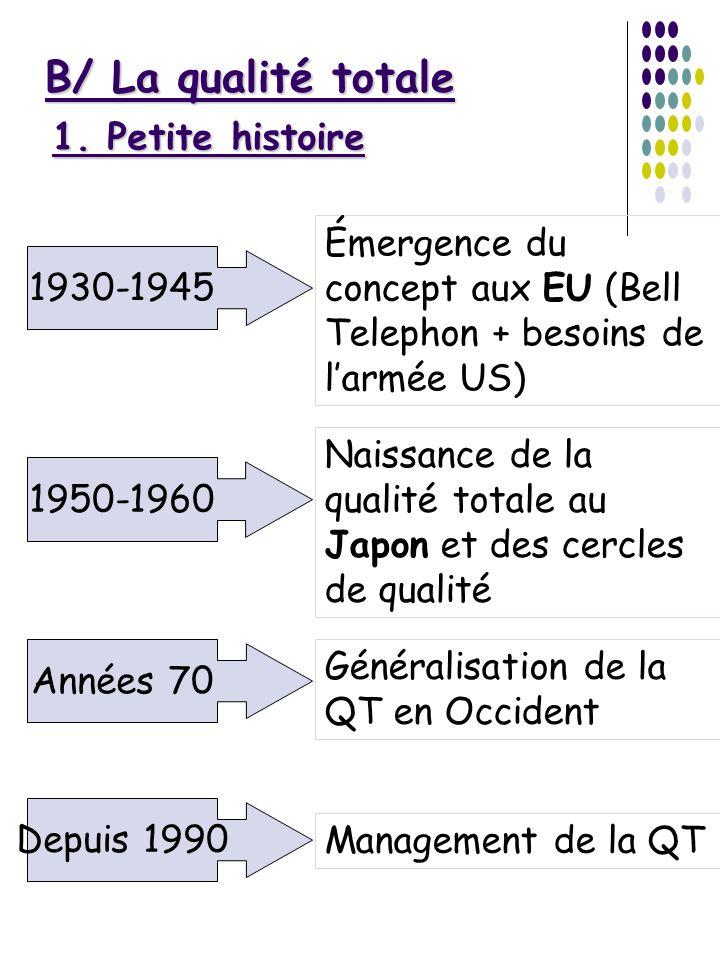 B/ La qualité totale 1. Petite histoire 1930-1945 Émergence du concept aux EU (Bell Telephon + besoins de larmée US) 1950-1960 Naissance de la qualité