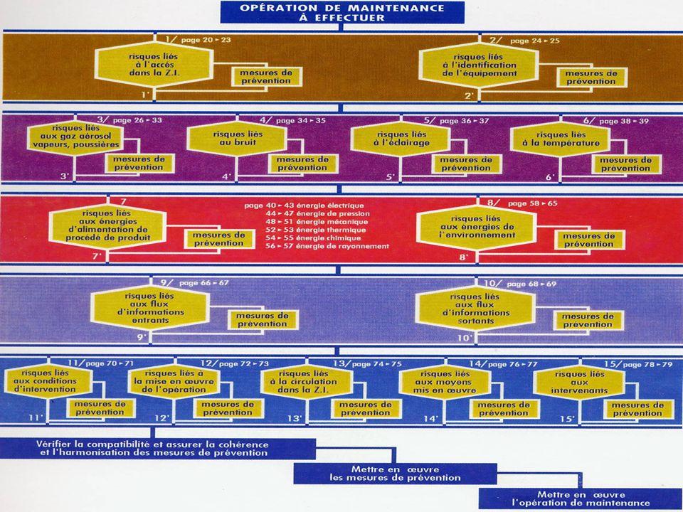 INRS Service Formation / Enseignement ORGANIGRAMME GÉNÉRAL DE LA DÉMARCHE
