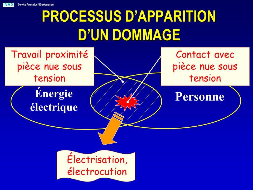 INRS Service Formation / Enseignement PROCESSUS DAPPARITION DUN DOMMAGE Énergie électrique Personne Contact avec pièce nue sous tension Électrisation, électrocution Travail proximité pièce nue sous tension