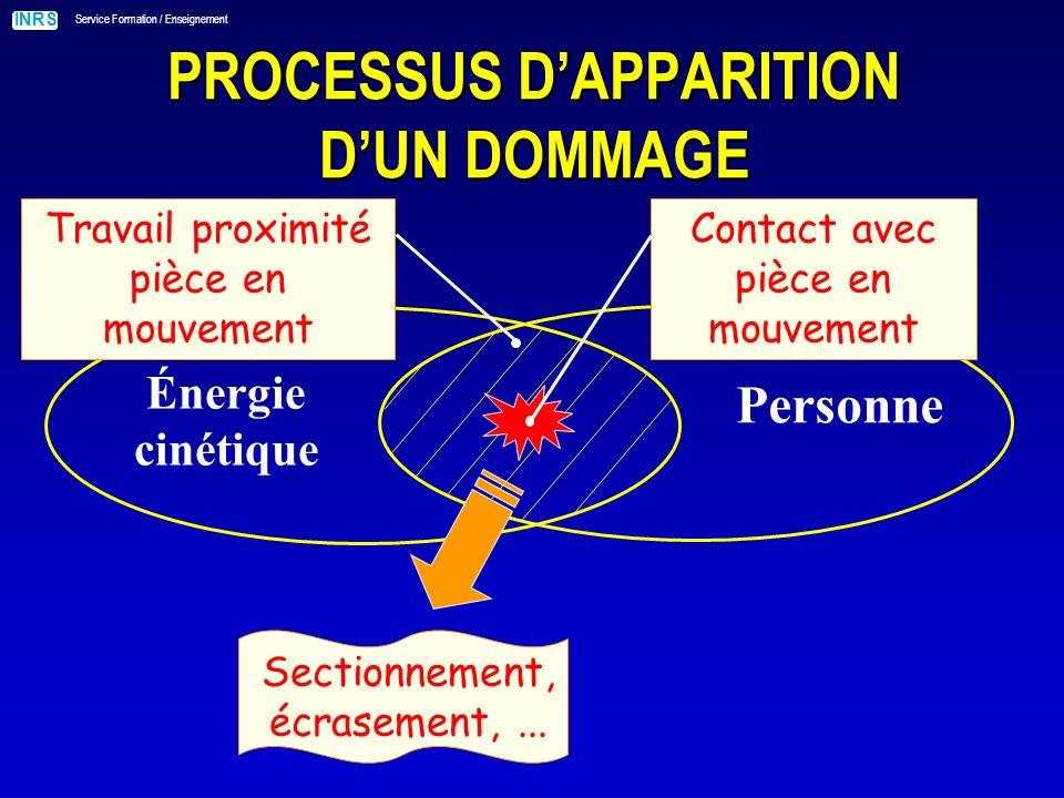 INRS Service Formation / Enseignement PROCESSUS DAPPARITION DUN DOMMAGE Énergie cinétique Personne Contact avec pièce en mouvement Sectionnement, écrasement,...