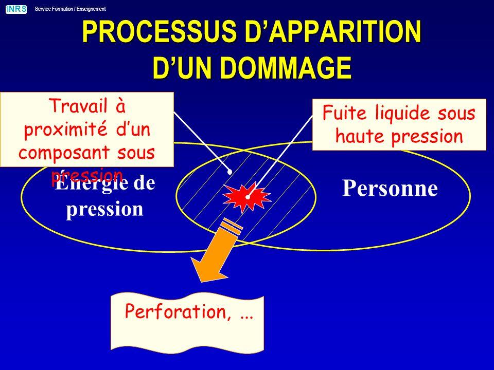INRS Service Formation / Enseignement PROCESSUS DAPPARITION DUN DOMMAGE Énergie de pression Personne Fuite liquide sous haute pression Perforation,...