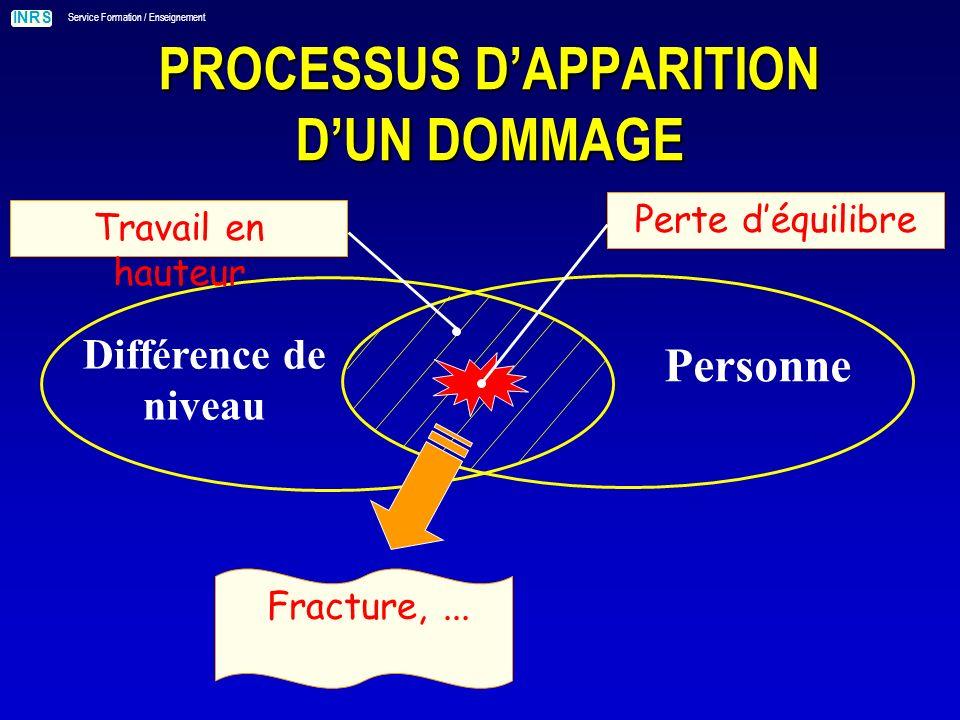 INRS Service Formation / Enseignement PROCESSUS DAPPARITION DUN DOMMAGE Parties saillantes Personne Contact avec la partie saillane Coupure,...