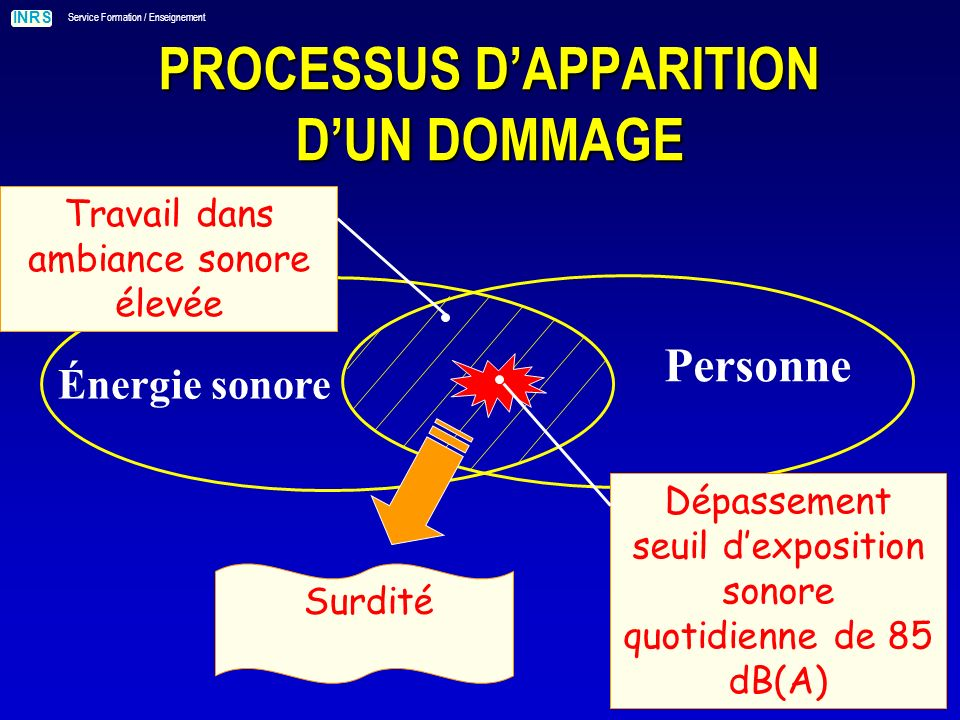 INRS Service Formation / Enseignement PROCESSUS DAPPARITION DUN DOMMAGE Énergie sonore Personne Dépassement seuil dexposition sonore quotidienne de 85 dB(A) Surdité Travail dans ambiance sonore élevée