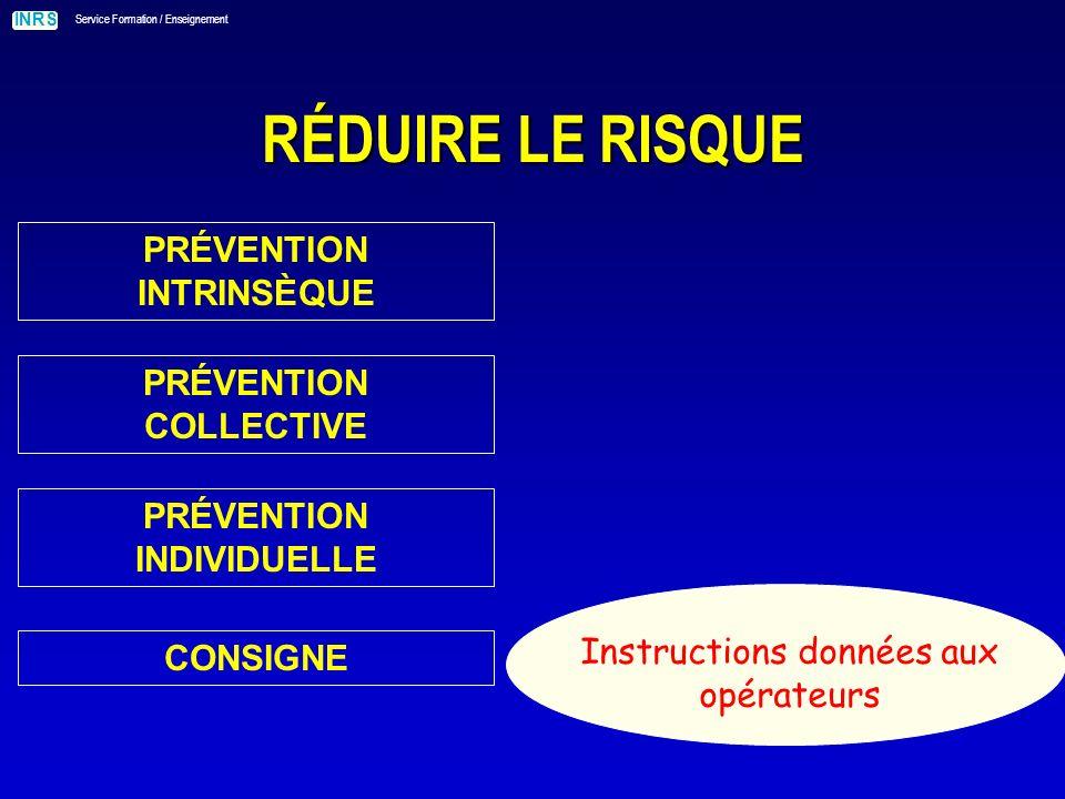 INRS Service Formation / Enseignement RÉDUIRE LE RISQUE PRÉVENTION INTRINSÈQUE Instructions données aux opérateurs PRÉVENTION COLLECTIVE PRÉVENTION INDIVIDUELLE CONSIGNE