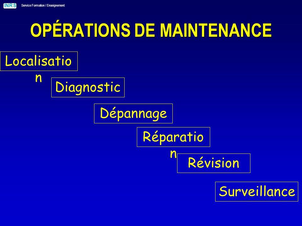 INRS Service Formation / Enseignement OPÉRATIONS DE MAINTENANCE Localisatio n Diagnostic Dépannage Réparatio n Révision Surveillance