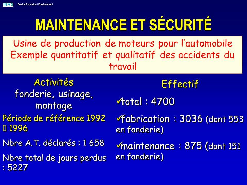 INRS Service Formation / Enseignement MAINTENANCE ET SÉCURITÉ Usine de production de moteurs pour lautomobile Exemple quantitatif et qualitatif des accidents du travail Activités fonderie, usinage, montage Effectif total : 4700 fabrication : 3036 (dont 553 en fonderie) maintenance : 875 ( dont 151 en fonderie) Effectif total : 4700 fabrication : 3036 (dont 553 en fonderie) maintenance : 875 ( dont 151 en fonderie) Période de référence 1992 1996 Nbre A.T.