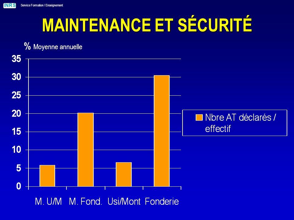INRS Service Formation / Enseignement MAINTENANCE ET SÉCURITÉ % Moyenne annuelle