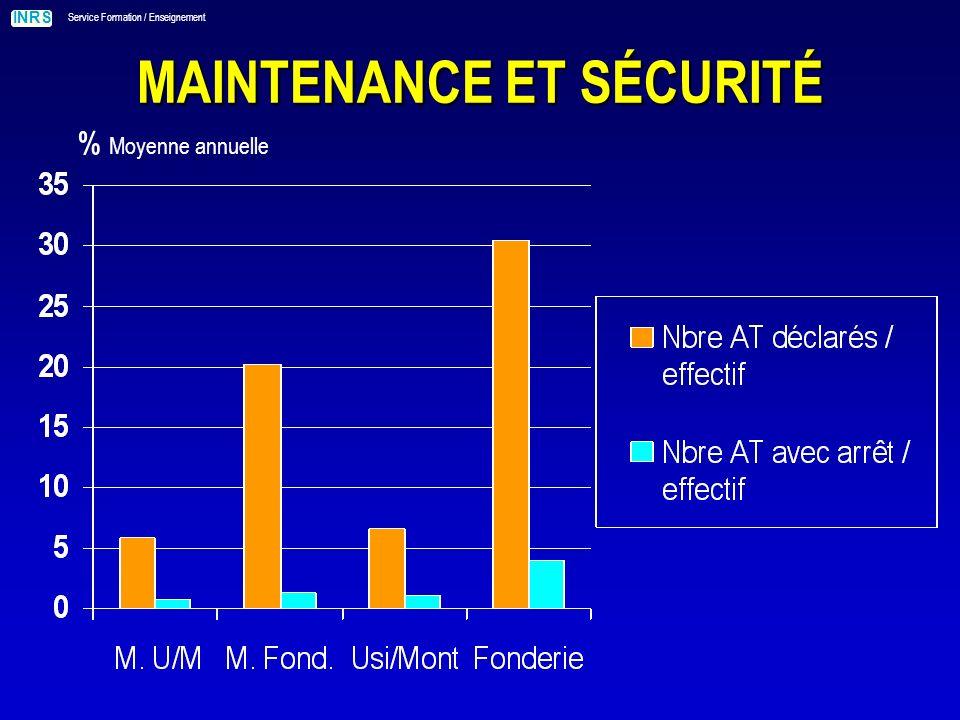 INRS Service Formation / Enseignement MAINTENANCE ET SÉCURITÉ Nbre moyen de jours perdus