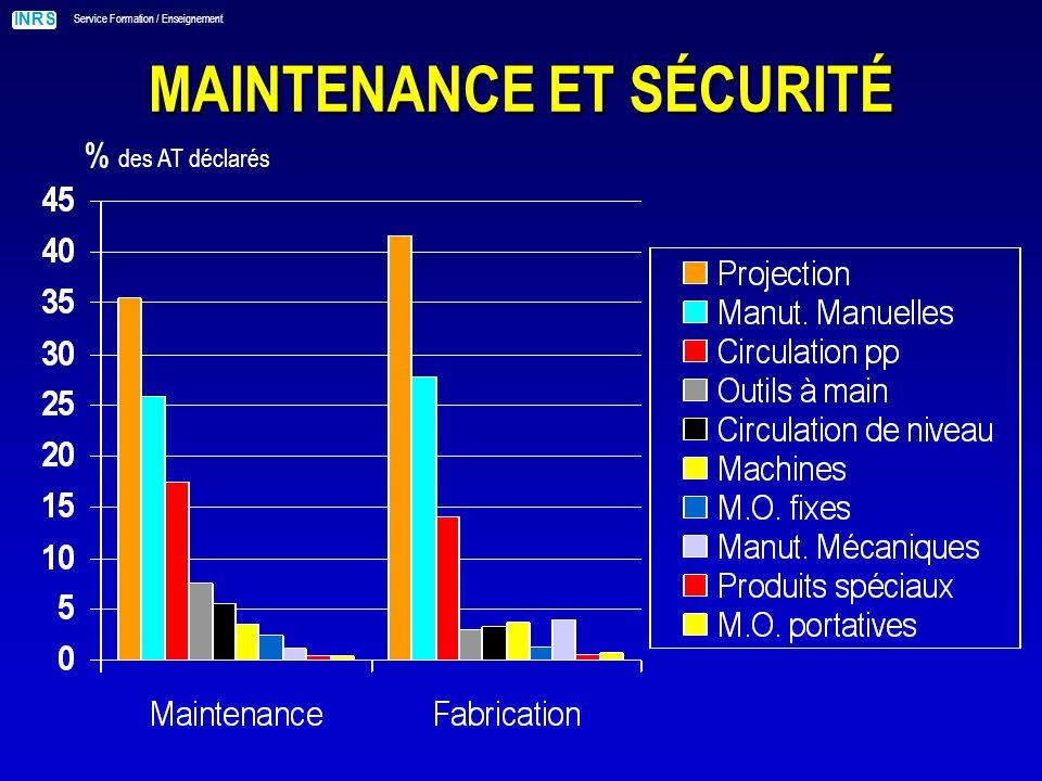 INRS Service Formation / Enseignement MAINTENANCE ET SÉCURITÉ % des AT déclarés