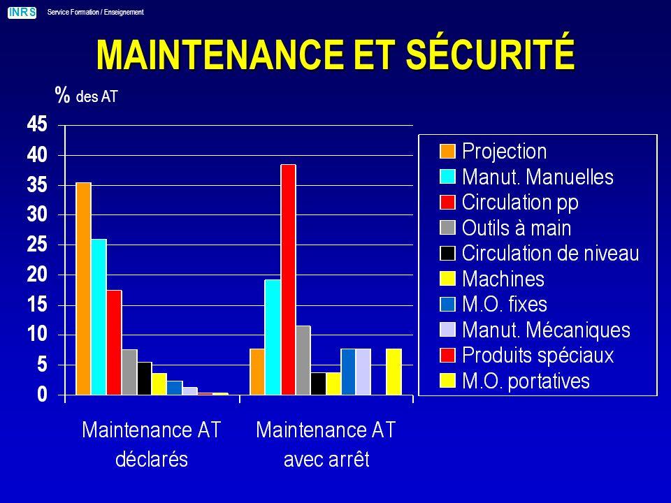 INRS Service Formation / Enseignement MAINTENANCE ET SÉCURITÉ % des AT