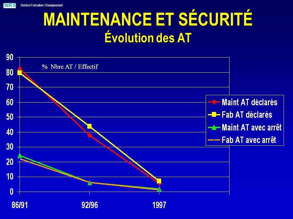 INRS Service Formation / Enseignement MAINTENANCE ET SÉCURITÉ Évolution des AT % Nbre AT / Effectif