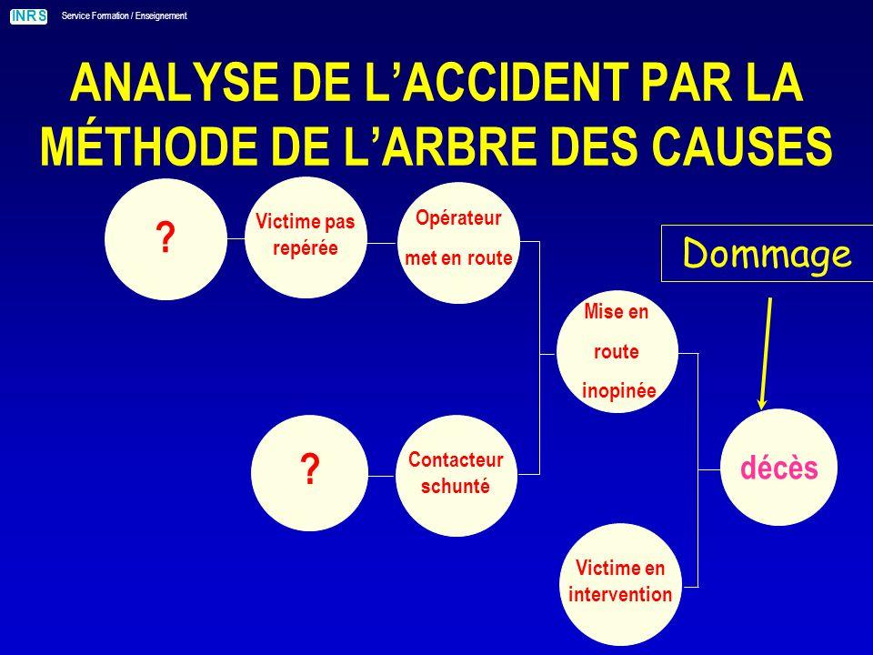 INRS Service Formation / Enseignement ANALYSE DE LACCIDENT PAR LA MÉTHODE DE LARBRE DES CAUSES .