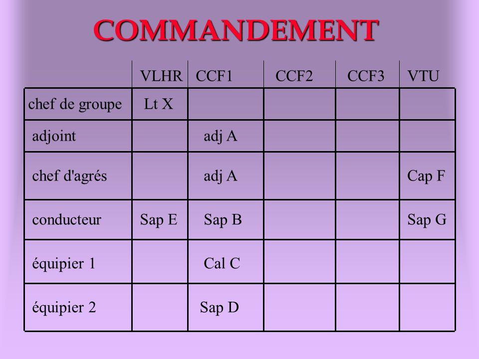 COMMANDEMENT chef de groupe adjoint chef d'agrés conducteur équipier 1 équipier 2 VLHRCCF1CCF2CCF3VTU Lt X adj A Sap ESap B Cal C Sap D Cap F Sap G