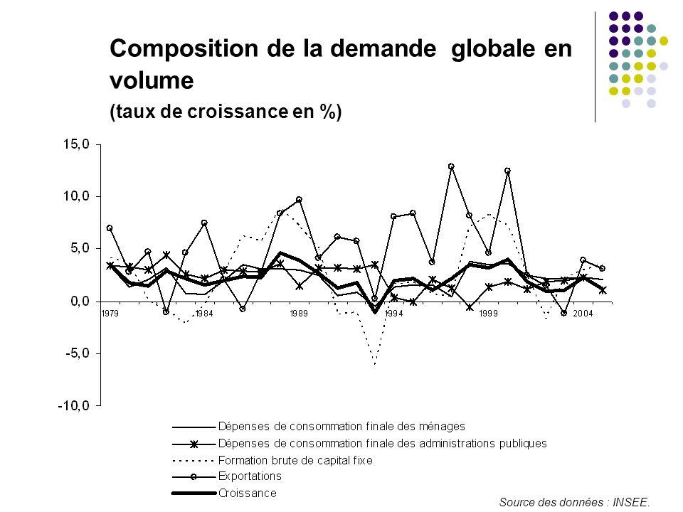 Composition de la demande globale en volume (taux de croissance en %) Source des données : INSEE.