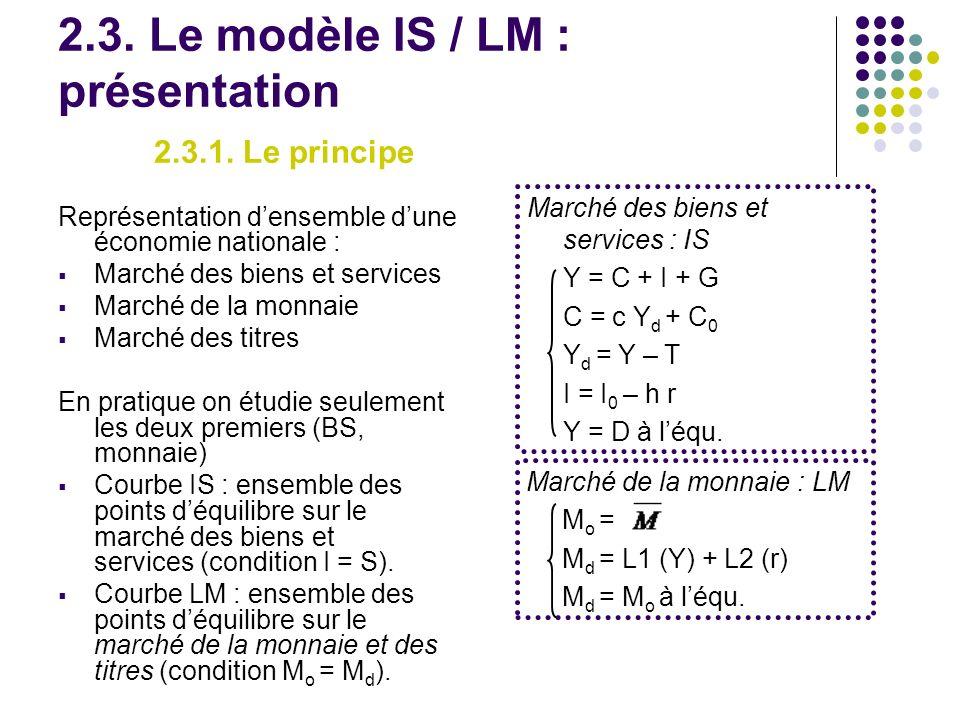2.3. Le modèle IS / LM : présentation 2.3.1. Le principe Représentation densemble dune économie nationale : Marché des biens et services Marché de la