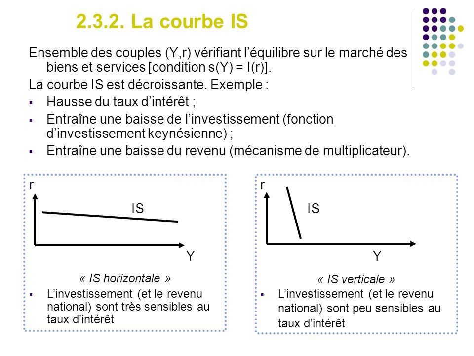 2.3.2. La courbe IS Ensemble des couples (Y,r) vérifiant léquilibre sur le marché des biens et services [condition s(Y) = I(r)]. La courbe IS est décr