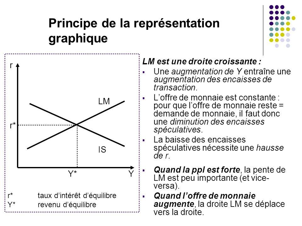 Principe de la représentation graphique LM est une droite croissante : Une augmentation de Y entraîne une augmentation des encaisses de transaction. L