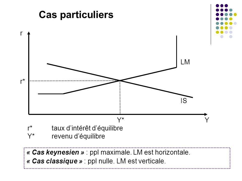 Cas particuliers r LM r* IS Y*Y r*taux dintérêt déquilibre Y*revenu déquilibre « Cas keynesien » : ppl maximale. LM est horizontale. « Cas classique »