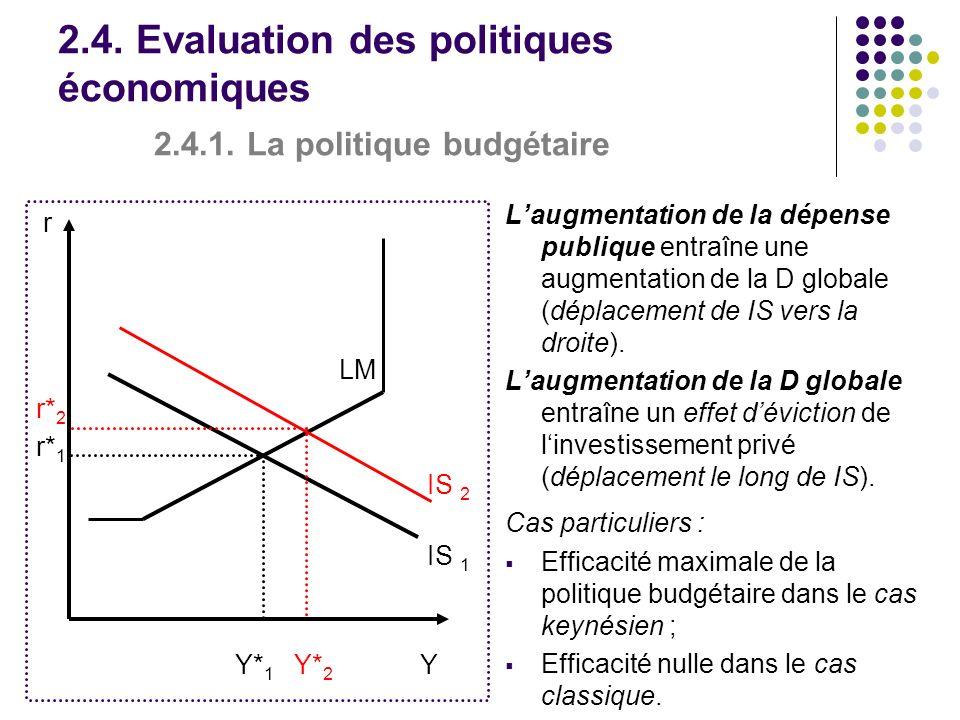 r LM r* 2 r* 1 IS 2 IS 1 Y* 1 Y* 2 Y 2.4. Evaluation des politiques économiques 2.4.1. La politique budgétaire Laugmentation de la dépense publique en