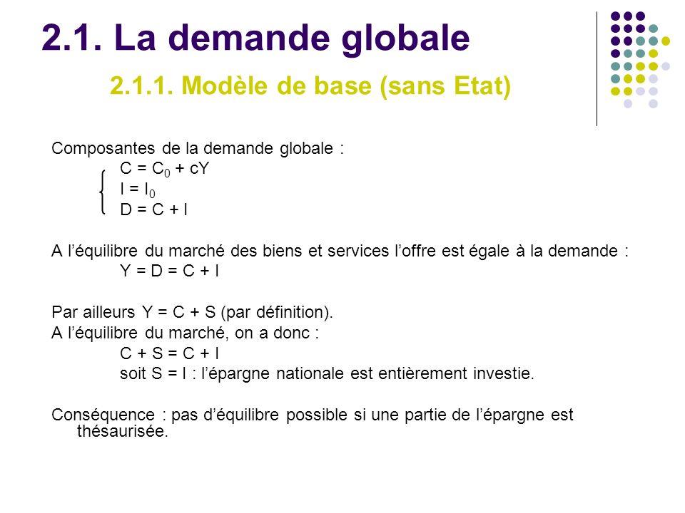 2.1. La demande globale 2.1.1. Modèle de base (sans Etat) Composantes de la demande globale : C = C 0 + cY I = I 0 D = C + I A léquilibre du marché de