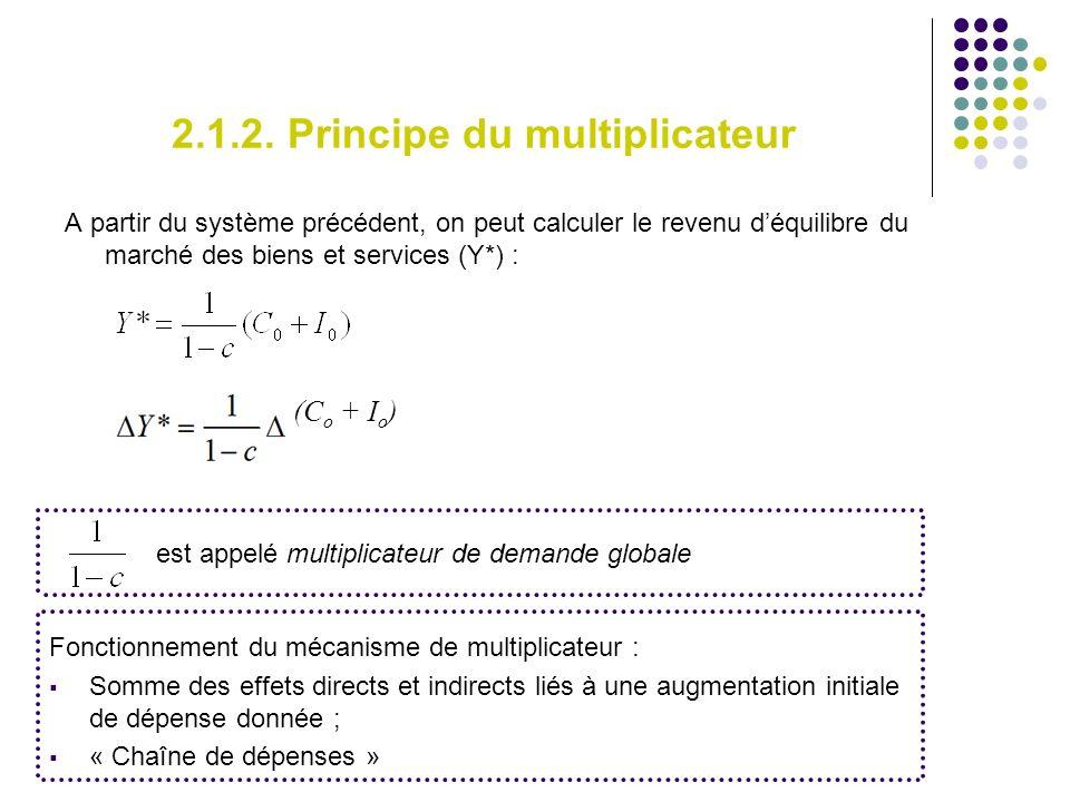 2.1.2. Principe du multiplicateur A partir du système précédent, on peut calculer le revenu déquilibre du marché des biens et services (Y*) : (C o + I
