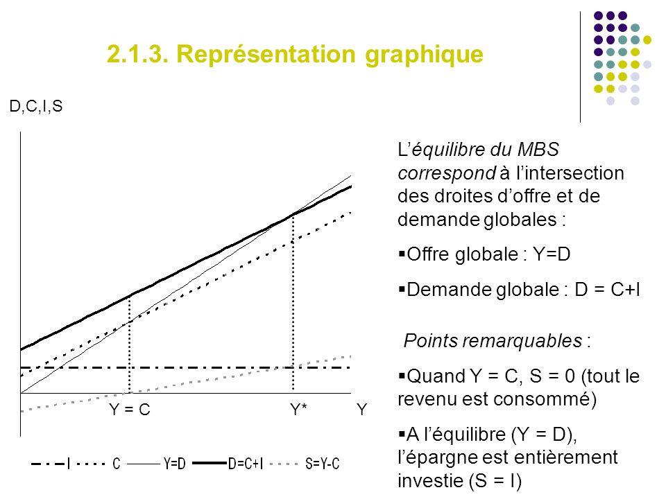 2.1.3. Représentation graphique Léquilibre du MBS correspond à lintersection des droites doffre et de demande globales : Offre globale : Y=D Demande g