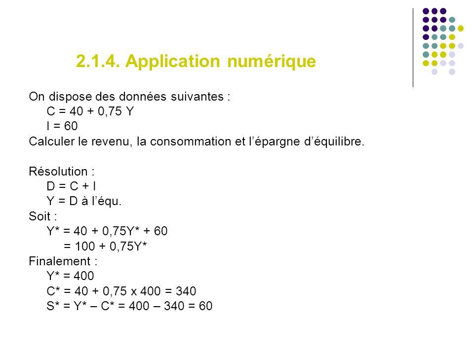 2.1.4. Application numérique On dispose des données suivantes : C = 40 + 0,75 Y I = 60 Calculer le revenu, la consommation et lépargne déquilibre. Rés