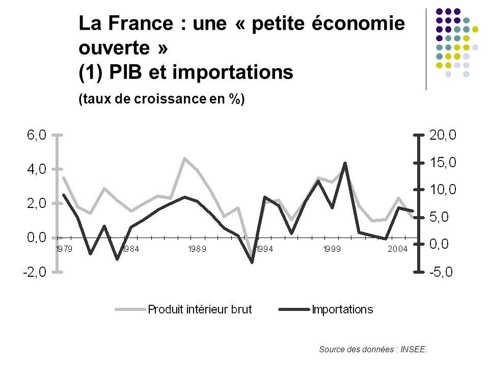La France : une « petite économie ouverte » (1) PIB et importations (taux de croissance en %) Source des données : INSEE.