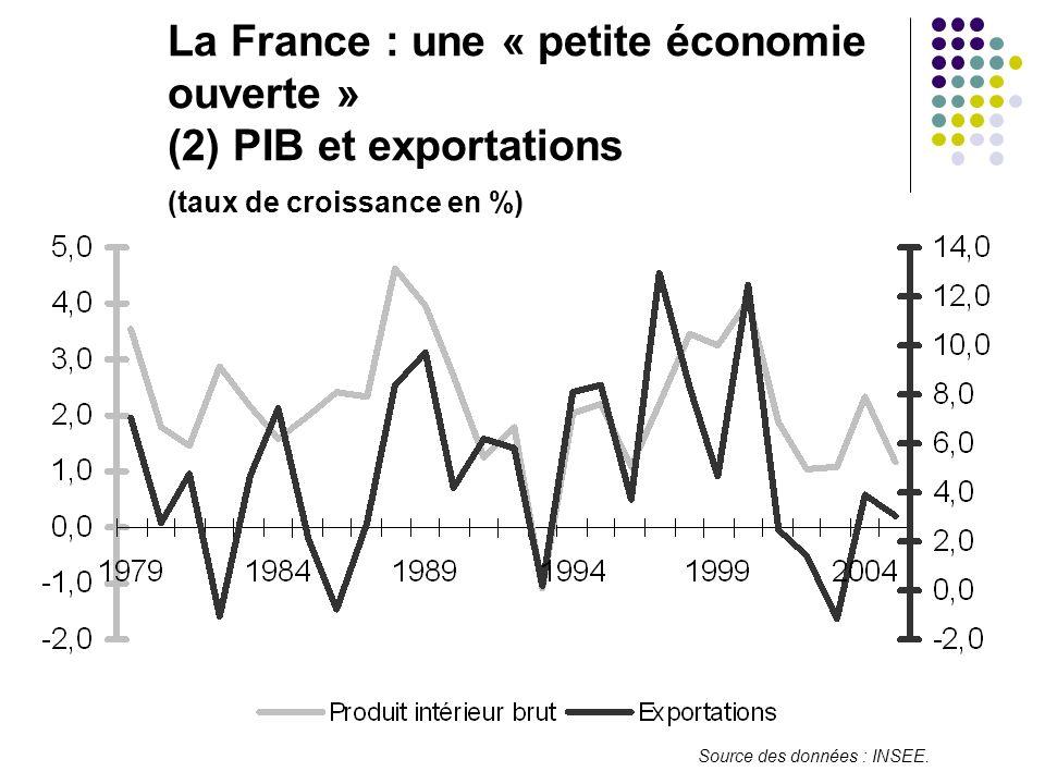 La France : une « petite économie ouverte » (2) PIB et exportations (taux de croissance en %)