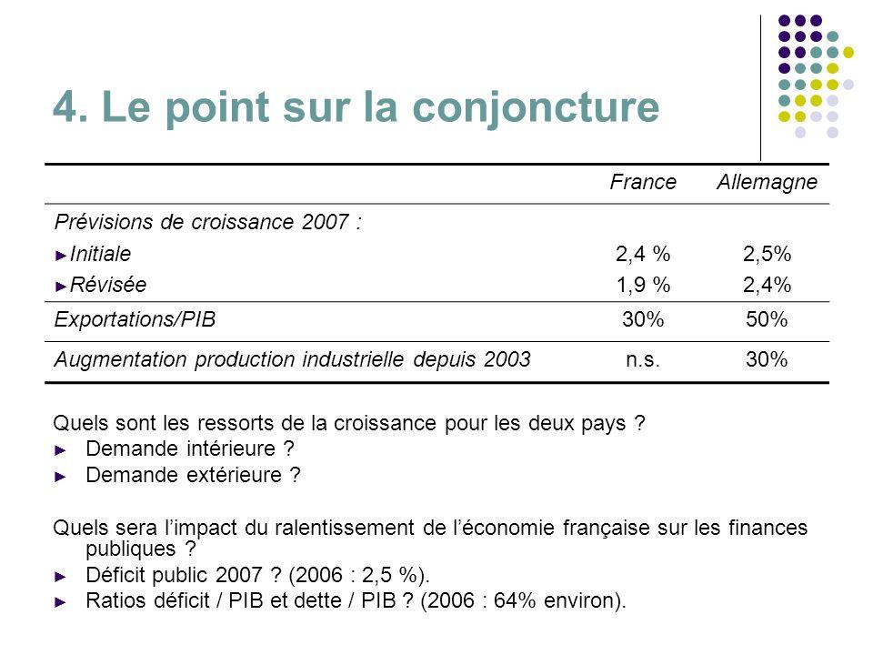 4. Le point sur la conjoncture FranceAllemagne Prévisions de croissance 2007 : Initiale Révisée 2,4 % 1,9 % 2,5% 2,4% Exportations/PIB30%50% Augmentat