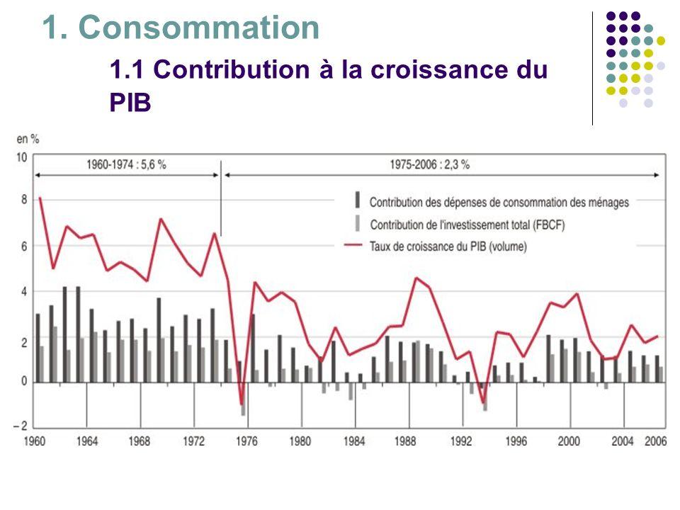 1. Consommation 1.1 Contribution à la croissance du PIB