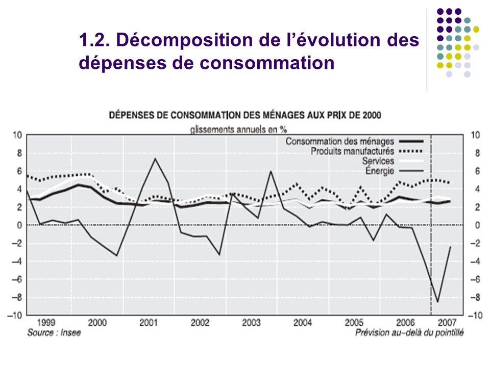 1.2. Décomposition de lévolution des dépenses de consommation