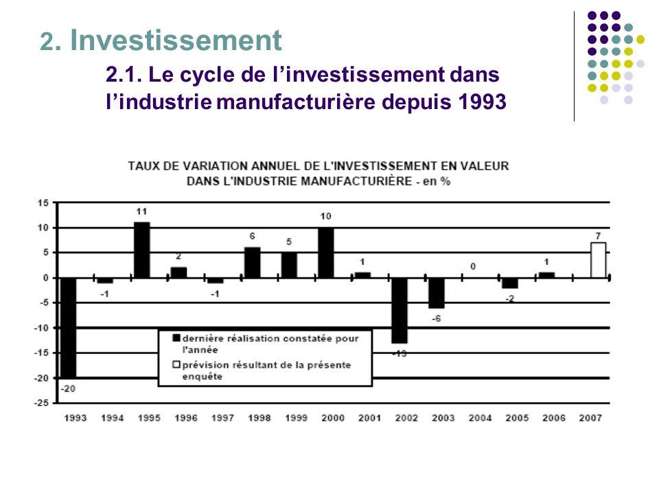2. Investissement 2.1. Le cycle de linvestissement dans lindustrie manufacturière depuis 1993