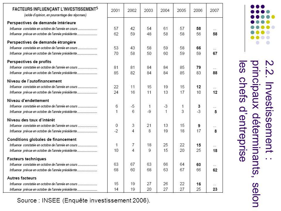 Source : INSEE (Enquête investissement 2006). 2.2.