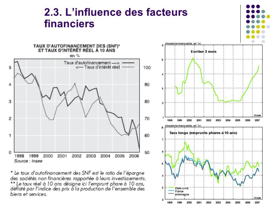 2.3. Linfluence des facteurs financiers
