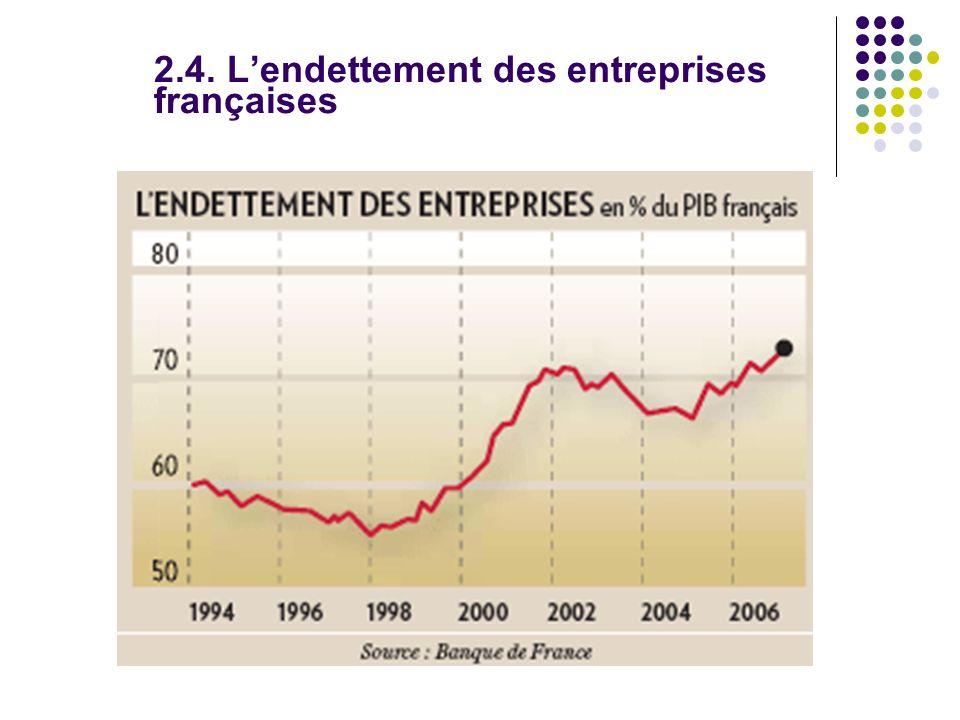 2.4. Lendettement des entreprises françaises