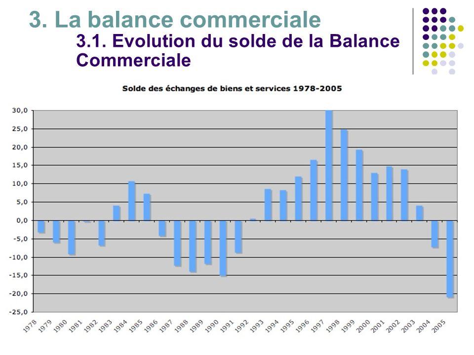 3. La balance commerciale 3.1. Evolution du solde de la Balance Commerciale