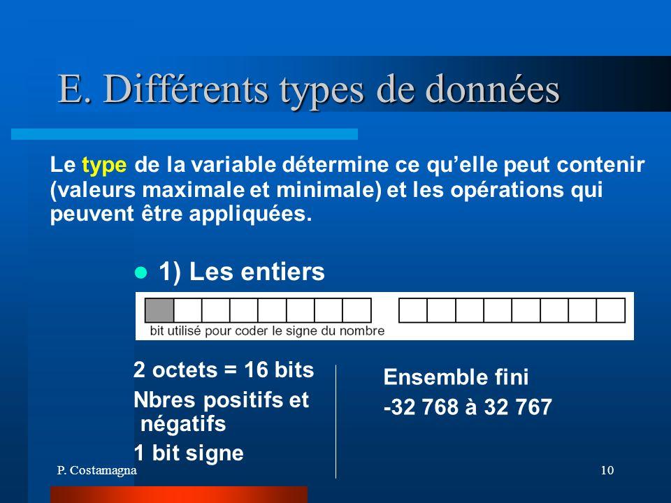 P. Costamagna10 E. Différents types de données 1) Les entiers 2 octets = 16 bits Nbres positifs et négatifs 1 bit signe Le type de la variable détermi