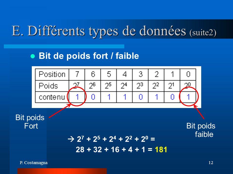 P. Costamagna12 E. Différents types de données (suite2) 2 7 + 2 5 + 2 4 + 2 2 + 2 0 = 28 + 32 + 16 + 4 + 1 = 181 Bit de poids fort / faible Bit poids