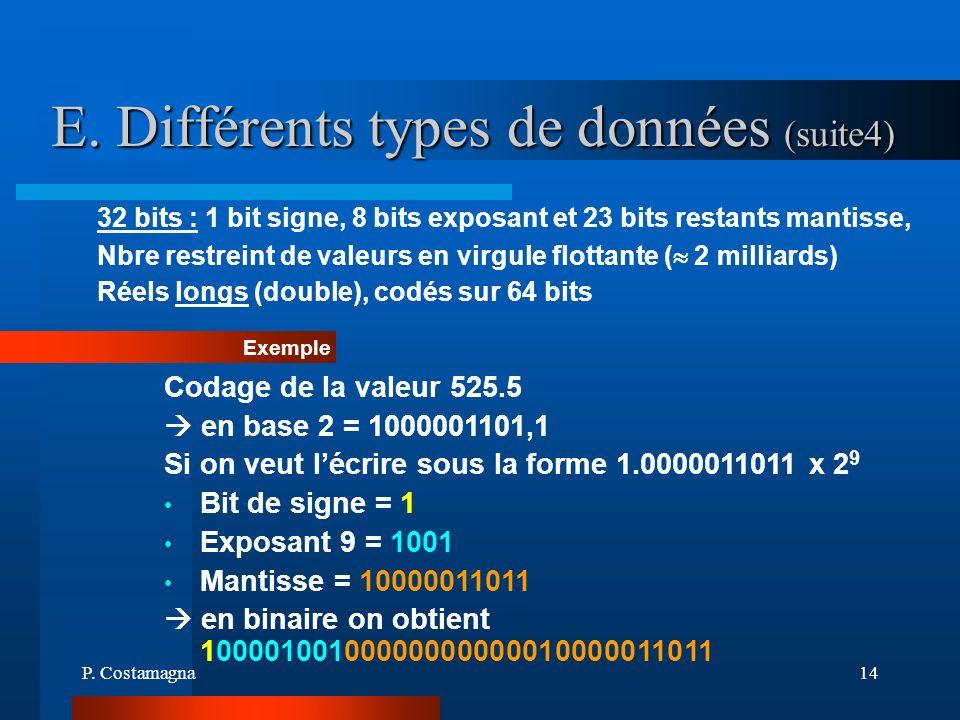 P. Costamagna14 E. Différents types de données (suite4) 32 bits : 1 bit signe, 8 bits exposant et 23 bits restants mantisse, Nbre restreint de valeurs