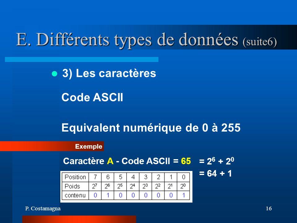 P. Costamagna16 E. Différents types de données (suite6) 3) Les caractères Code ASCII Equivalent numérique de 0 à 255 Exemple Caractère A - Code ASCII